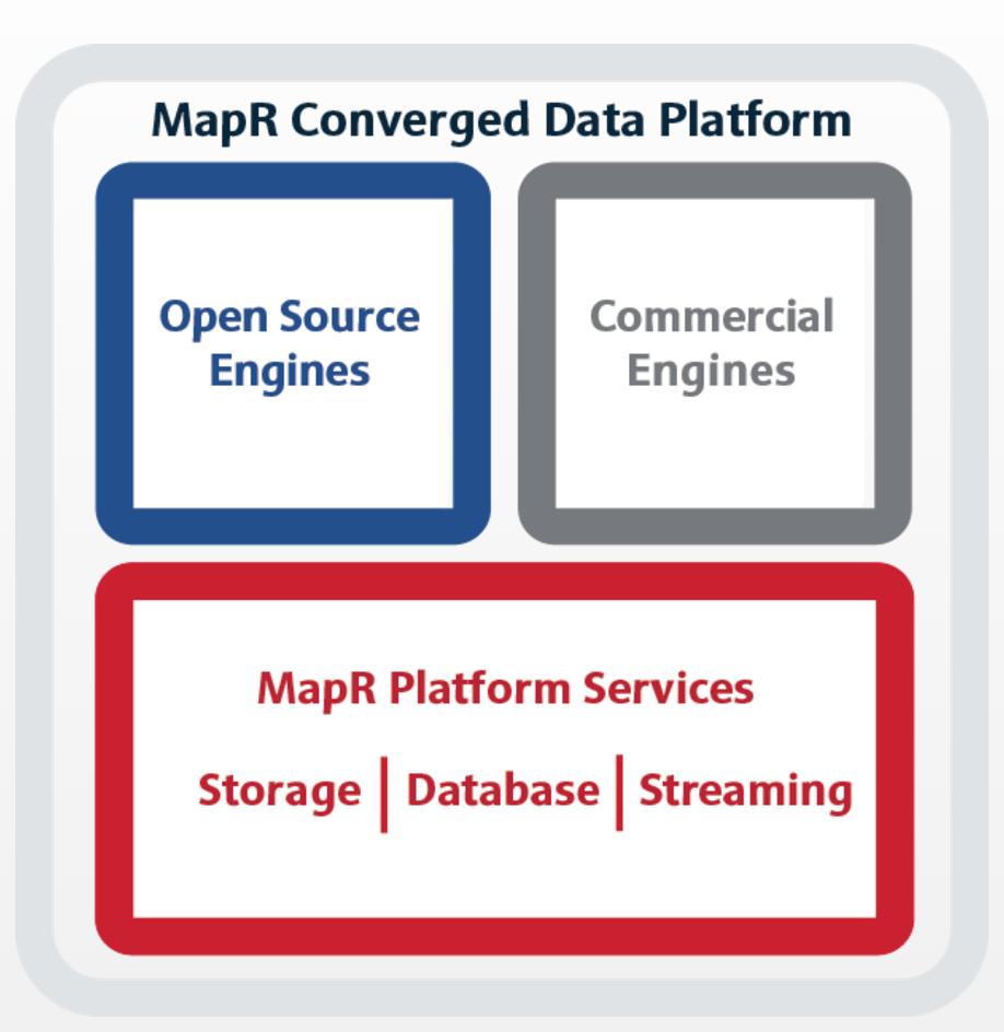 MapR Converged Data